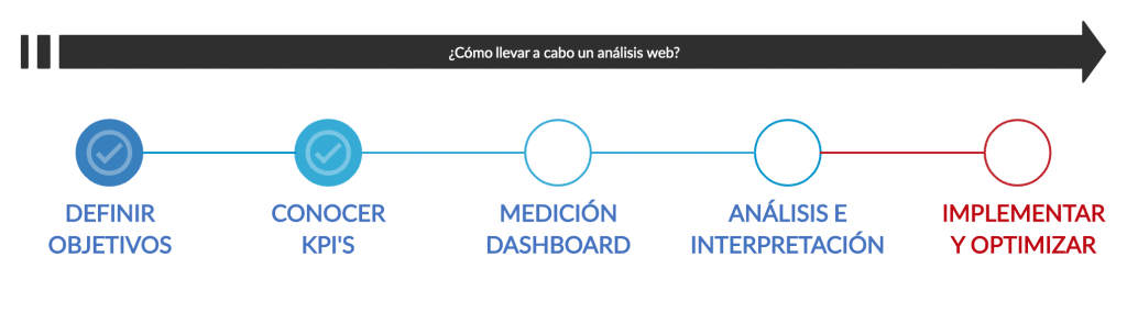 implementar analisis web