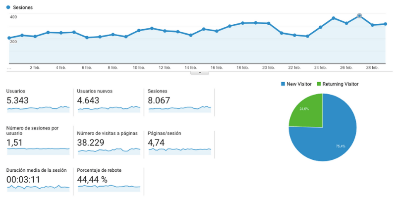 Analitica web con Google Analytics